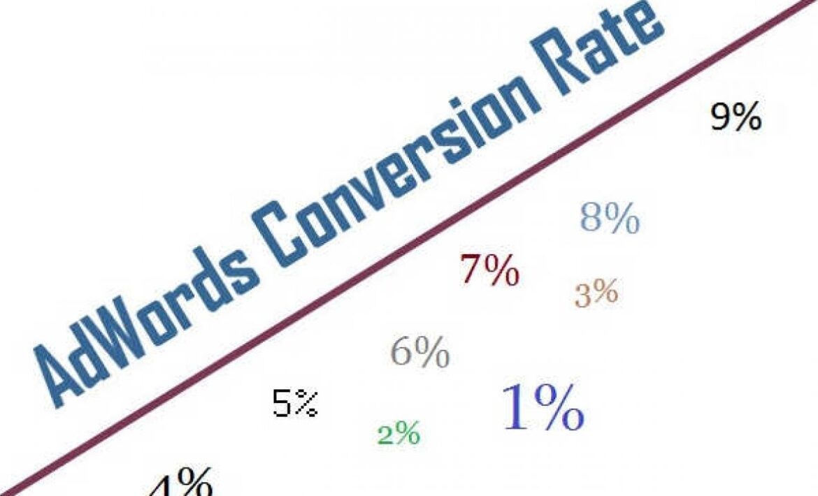 Abdul Rimaaz Google Ads strategy that increased the conversion rate
