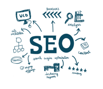 SEO agency in Chicago